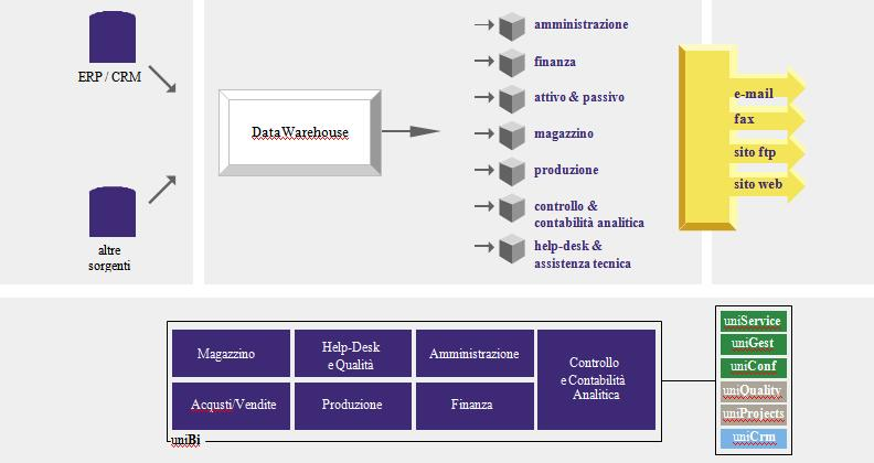 Soluzioni di Business Intelligence